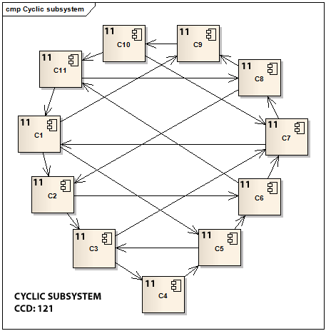 Figure 2 - A cyclic subsystem of size 11