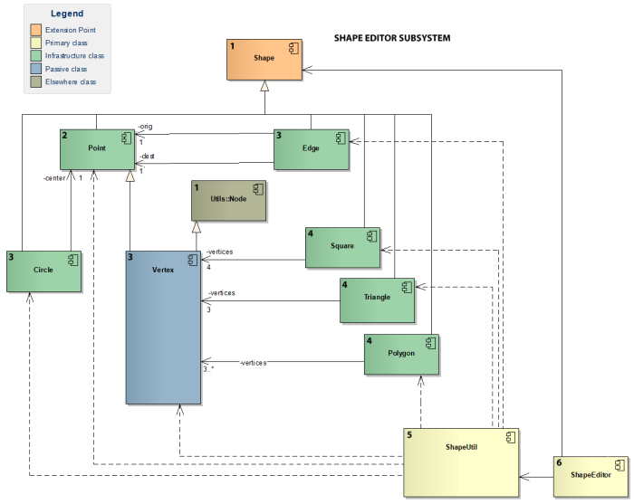 Figure 1 - A UML component diagram annotated with level numbers