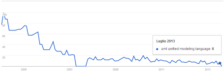 "Google Trend for the search ""uml unified modeling language"""
