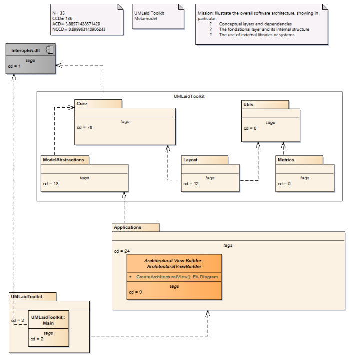 The evaluation of the testability of the high-level package organization for the tool UMLaidToolkit